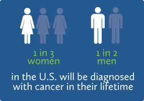 1 in 3 women and 1 in 2 men in the US will be diagnosed with cancer in their lifetime